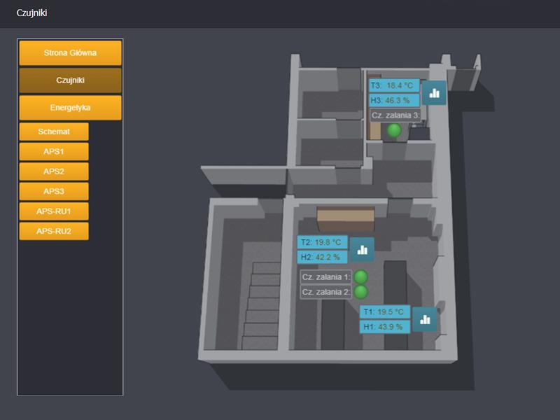 Monitoring parametrów środowiskowych i elektrycznych